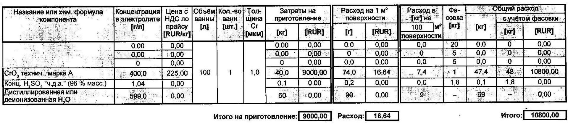Расчет-Chemeta-Cr-2.pdf