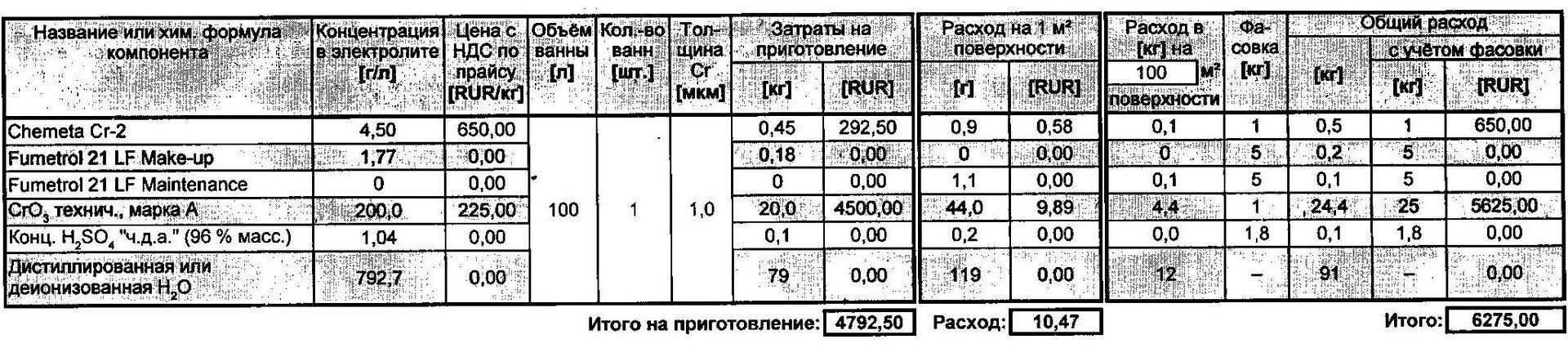 Расчет-Chemeta-Cr-2.